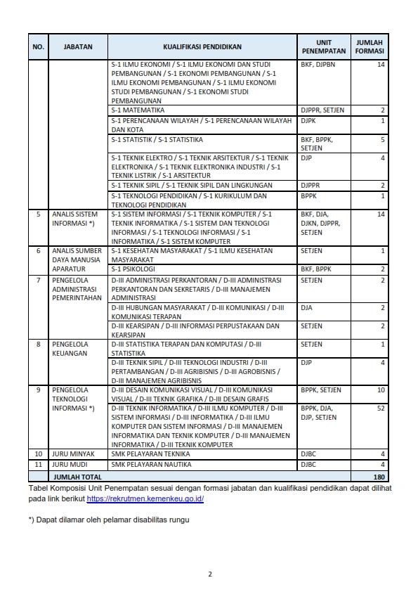 Kementerian Keuangan berdasarkan Keputusan Menteri Pendayagunaan Aparatur Negara dan Reformasi Birokrasi Republik Indonesia Nomor 396 Tahun 2019 tanggal 27 September 2019 tentang Penetapan Kebutuhan Pegawai Negeri Sipil di Lingkungan Kementerian Keuangan Tahun Anggaran 2019